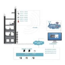 高支模监测预警系统
